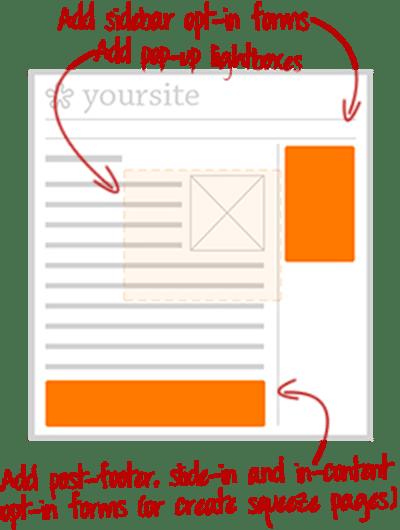 Emplacements pour vos formulaires